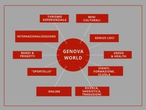 GENOVA WORLD mindmap JPG